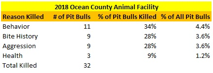2018 Ocean County Animal Facility Pit Bulls Killed Reasons.jpg