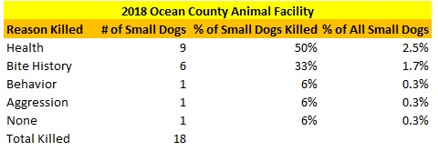2018 Ocean County Animal Facility Small Dogs Killed Reasons
