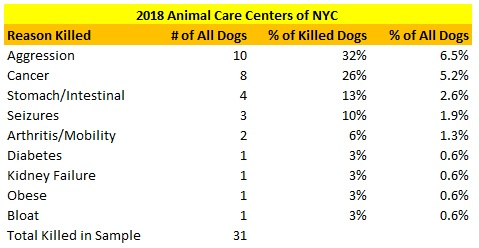 New York ACC Killed Dog Sample Reasons