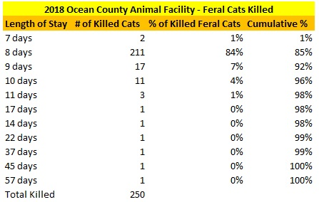 OCAF Killed Feral Cats LOS.jpg