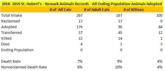 St Hubert's Newark Contract Cat Statistics Ending Population Assumed Adopted